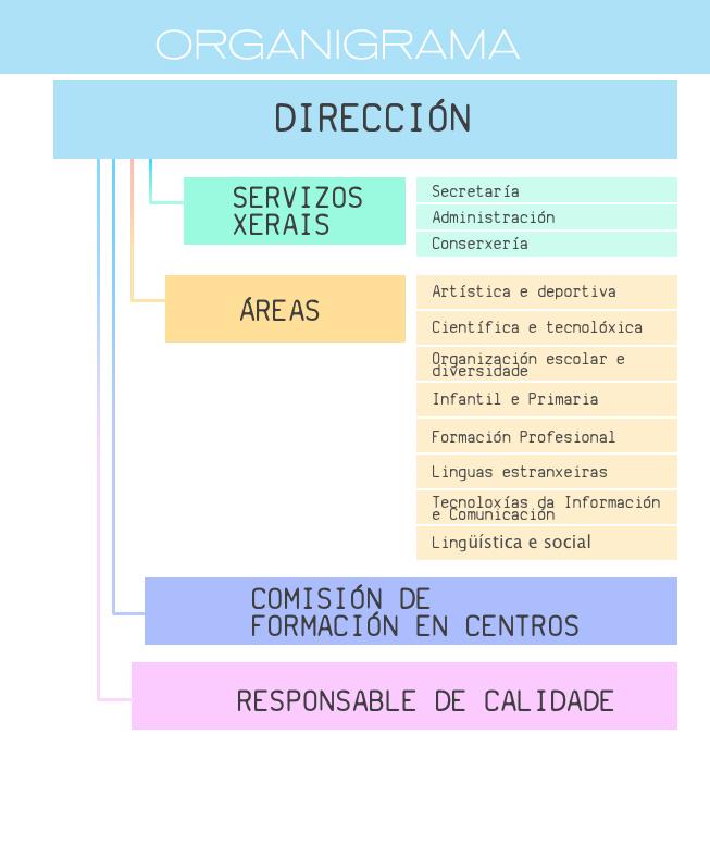 Organigrama cafi cfr pontevedra conseller a de cultura for Oficina virtual xunta galicia