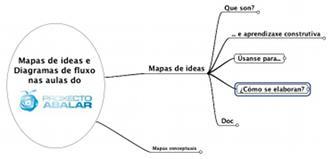 Mapa de ideas sobre os mapas de ideas.