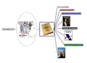 Mapa de Ideas: Sociedad y Estado