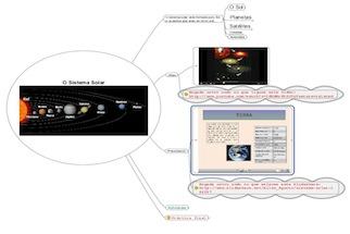 Mapa de ideas do sistema solar