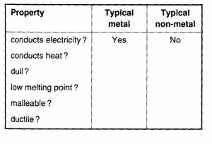 The periodic table not all metals and non metals have the properties listed in question 2 can you name some exceptions and say why they are unusual urtaz Images