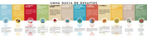 http://www.edu.xunta.es/biblioteca/blog/?q=node/965
