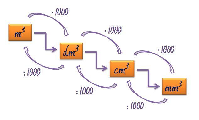 El Volumen Y Sus Unidades Magnitudes Y Unidades Del Sistema Internacional Si