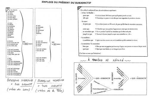 La Formation Et L Emploi Du Present Subjonctif En Francais 2º Bacharelato Ies Castelao