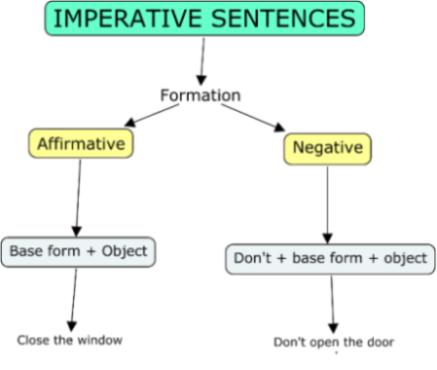 Imperative sentences mind map ccuart Gallery